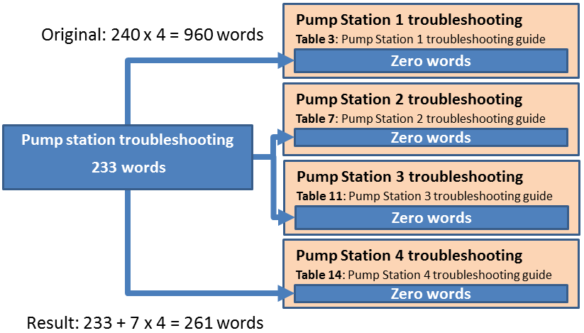Localisation of pump troubleshooting guide with single sourced content